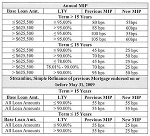 2017 FHA Mortgage Insurance Premiums