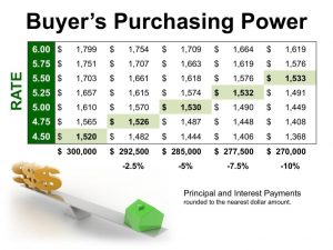 Purchasing-Power