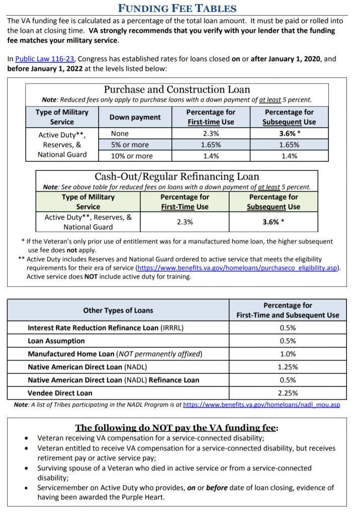 VA Funding Fee Tables