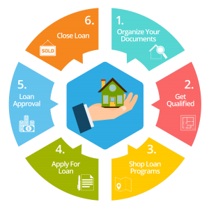 Overland+Park+Mortgage+Lending